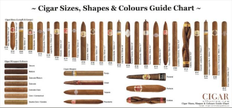 Bảng tổng hợp kích thước và hình dạng và màu sắc của điếu xì gà.