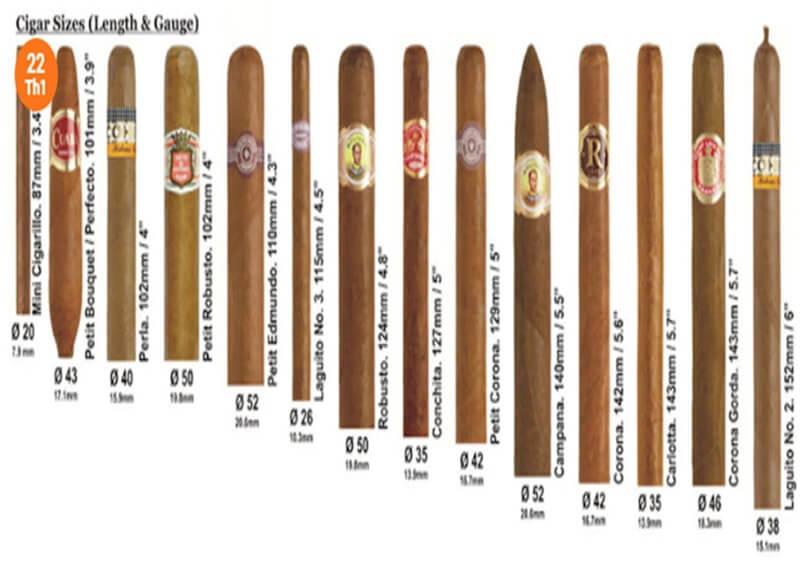 Thời gian hút phụ thuộc vào kích thước điếu xì gà?
